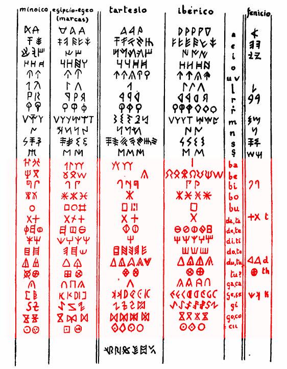 minoic-silab-1
